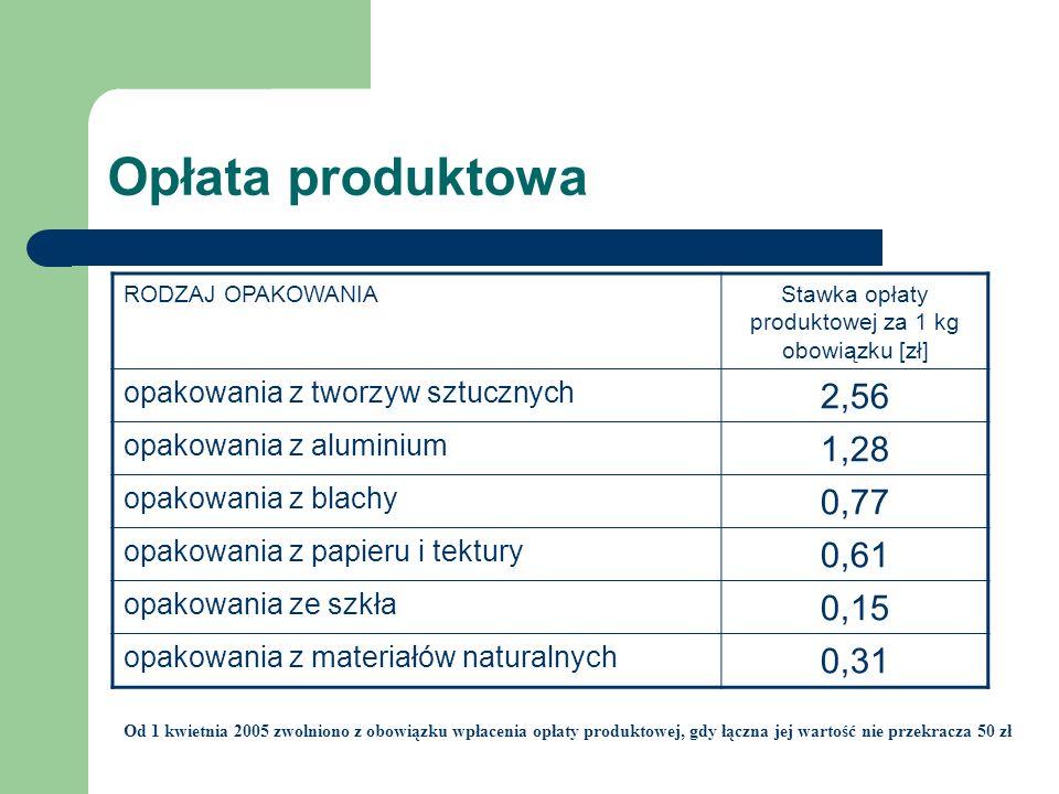 Stawka opłaty produktowej za 1 kg obowiązku [zł]